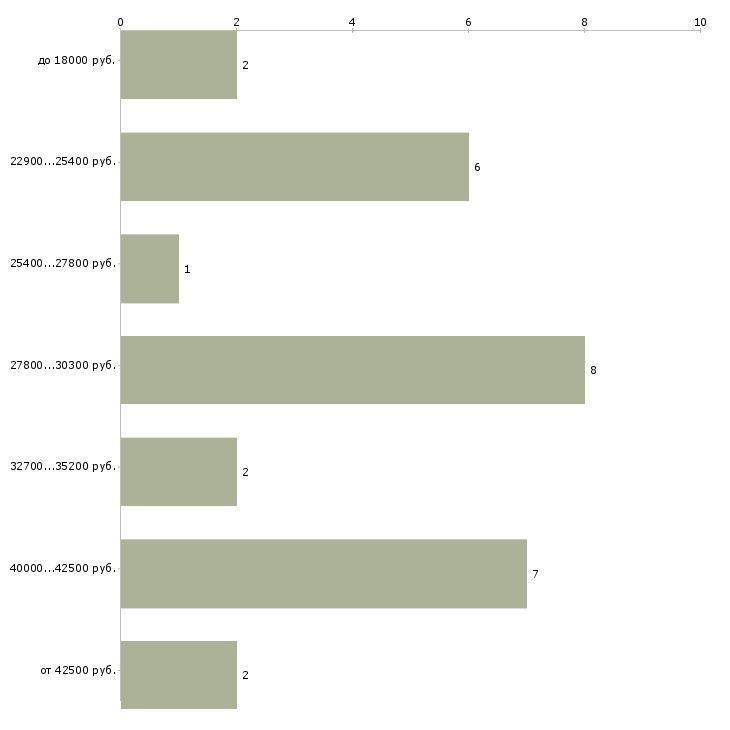 Найти работу сиделка лежачему больному  - График распределения вакансий «сиделка лежачему больному» по зарплате