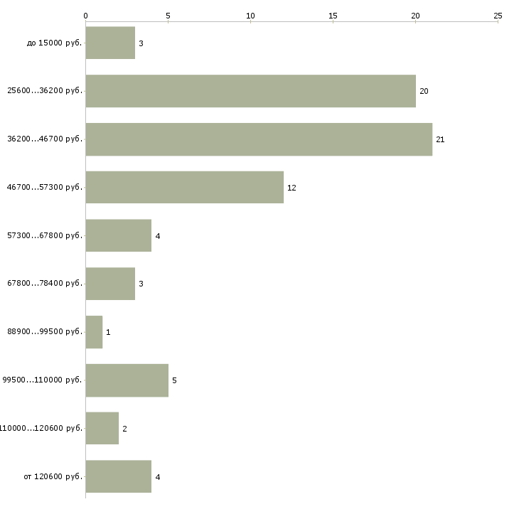 Найти работу сотрудники в транспортную компанию  - График распределения вакансий «сотрудники в транспортную компанию» по зарплате