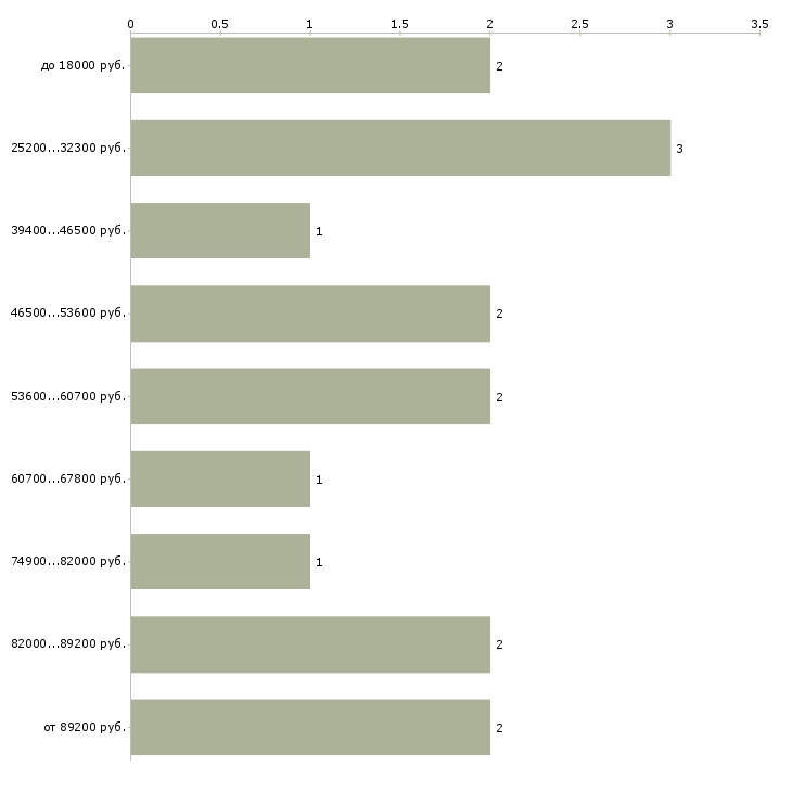 Найти работу сотрудник кухни  - График распределения вакансий «сотрудник кухни» по зарплате