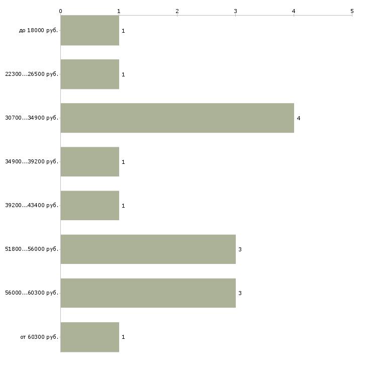 Найти работу сотрудник по персоналу  - График распределения вакансий «сотрудник по персоналу» по зарплате
