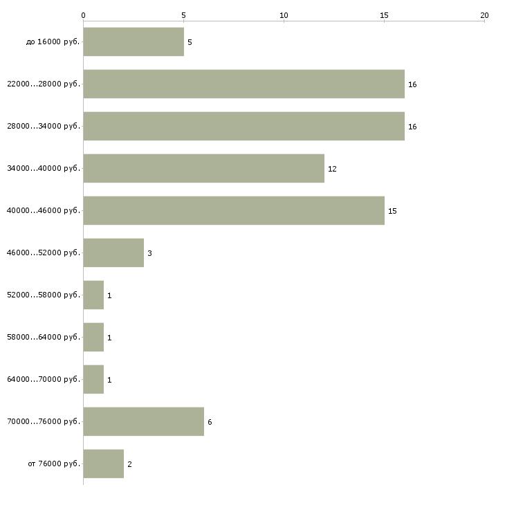 Найти работу специалист по оформлению  - График распределения вакансий «специалист по оформлению» по зарплате