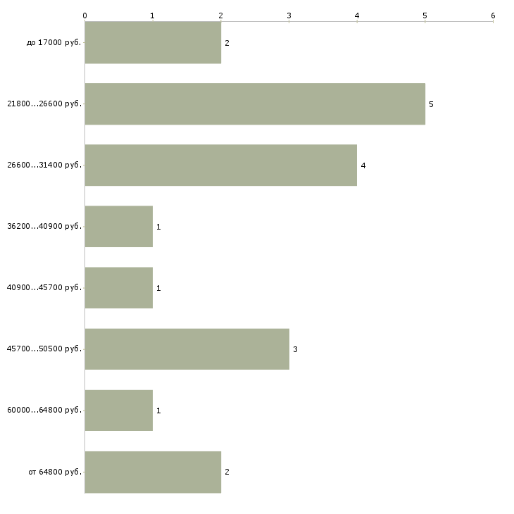 Найти работу статистик медицинский  - График распределения вакансий «статистик медицинский» по зарплате