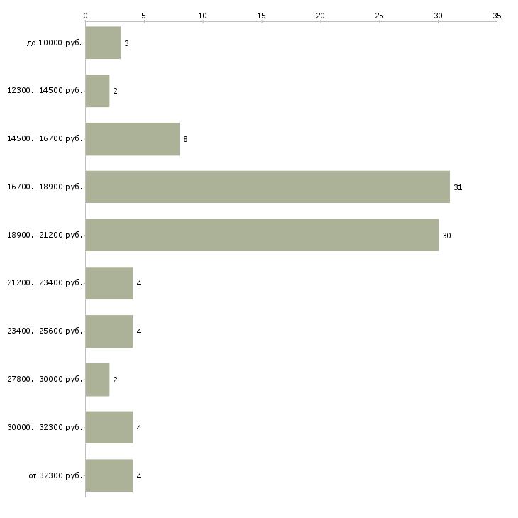 Найти работу студентам подработка гибкий график  - График распределения вакансий «студентам подработка гибкий график» по зарплате