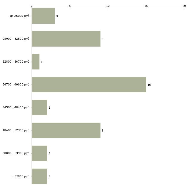 Найти работу терапевт на приеме в поликлинике  - График распределения вакансий «терапевт на приеме в поликлинике» по зарплате