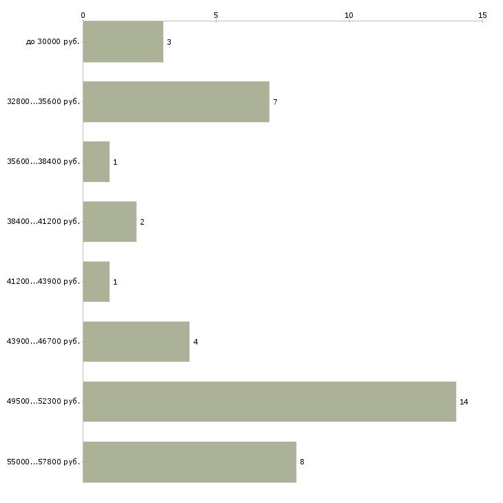 Найти работу термист  - График распределения вакансий «термист» по зарплате