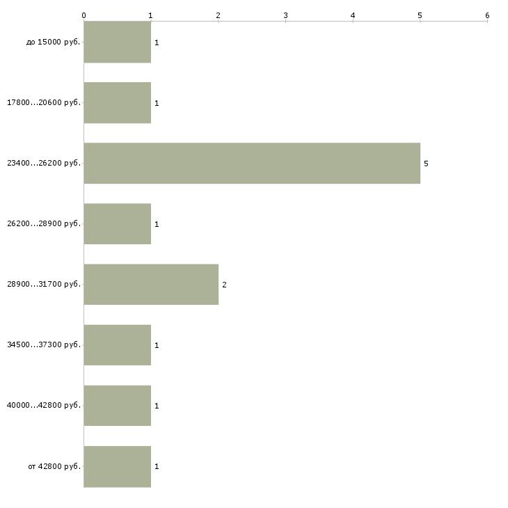Найти работу техник электрик  - График распределения вакансий «техник электрик» по зарплате