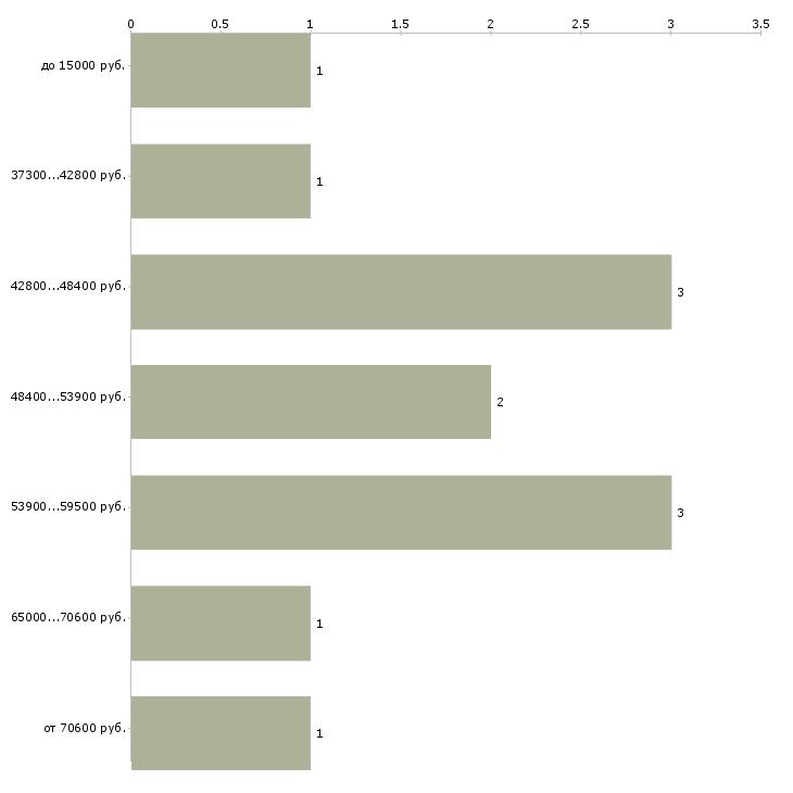 Найти работу требуется повар  - График распределения вакансий «требуется повар» по зарплате