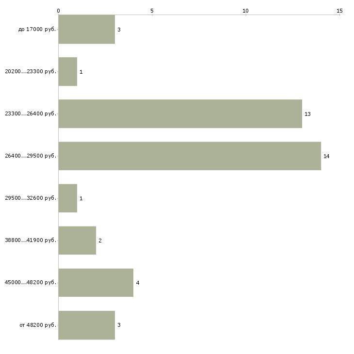 Найти работу требуются курьеры  - График распределения вакансий «требуются курьеры» по зарплате