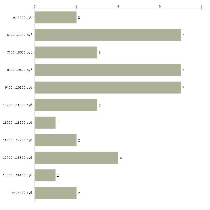 Найти работу уборщик служебных помещений  - График распределения вакансий «уборщик служебных помещений» по зарплате