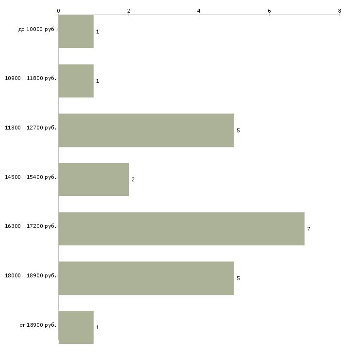 Найти работу уборщица вечерняя в офис  - График распределения вакансий «уборщица вечерняя в офис» по зарплате