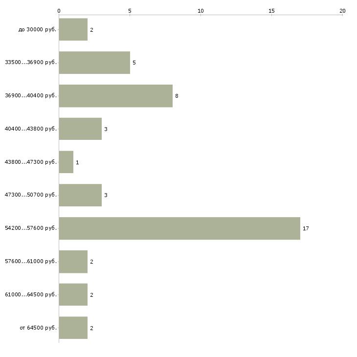 Найти работу упаковщица с ежедневной оплатой  - График распределения вакансий «упаковщица с ежедневной оплатой» по зарплате