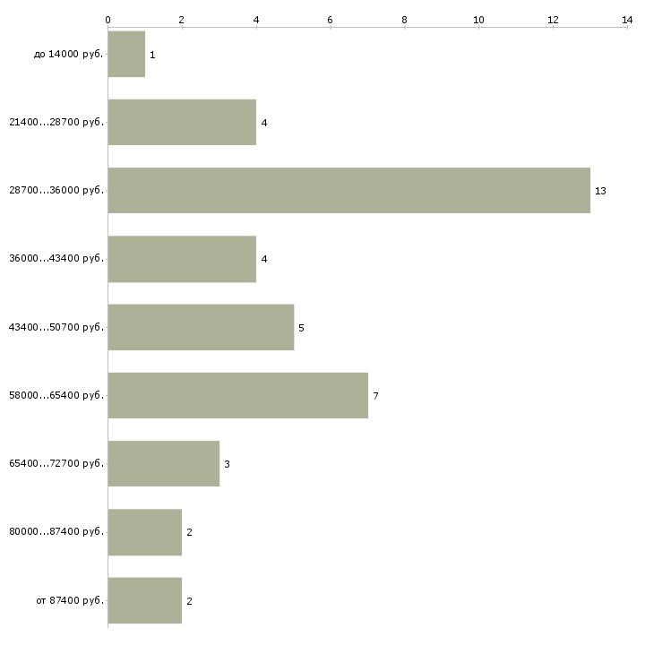 Найти работу управляющий многоквартирными домами  - График распределения вакансий «управляющий многоквартирными домами» по зарплате