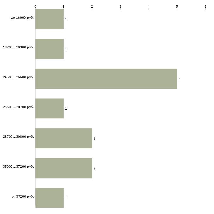 Найти работу учитель в лицей  - График распределения вакансий «учитель в лицей» по зарплате