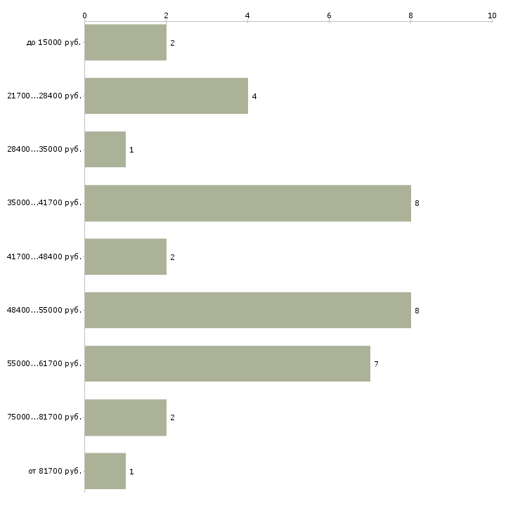 Найти работу учитель изо  - График распределения вакансий «учитель изо» по зарплате