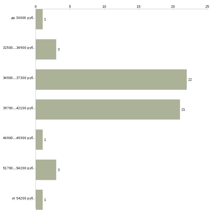 Найти работу фармацевт или провизор  - График распределения вакансий «фармацевт или провизор» по зарплате