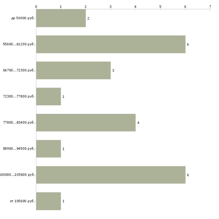 Найти работу эксперт по эксплуатации  - График распределения вакансий «эксперт по эксплуатации» по зарплате