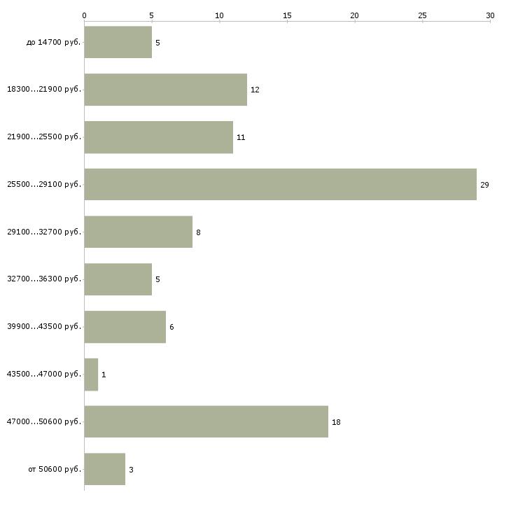 Найти работу электромонтер по обслуживанию электрооборудования  - График распределения вакансий «электромонтер по обслуживанию электрооборудования» по зарплате
