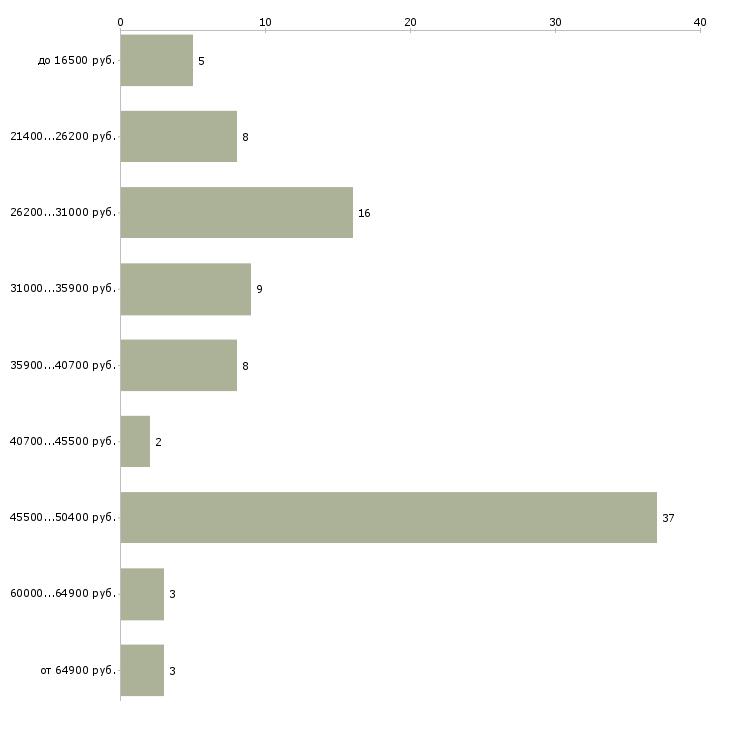 Найти работу электромонтер по ремонту и обслуживанию  - График распределения вакансий «электромонтер по ремонту и обслуживанию» по зарплате