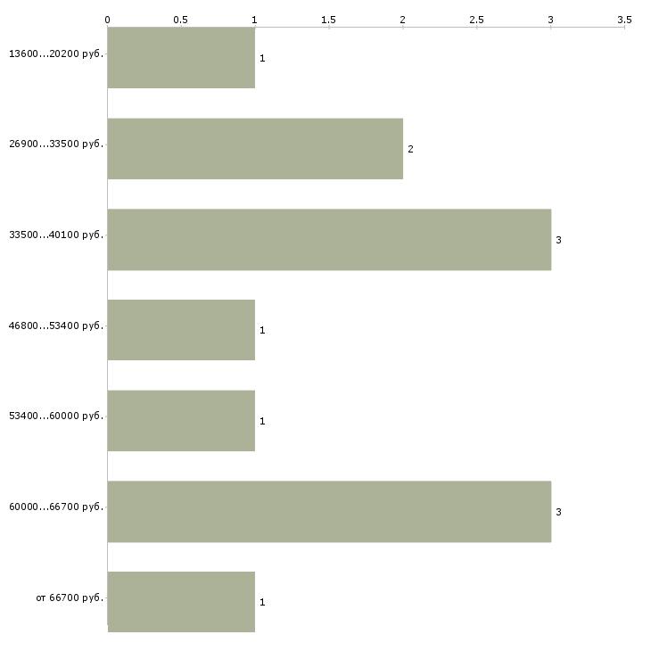 Найти работу юрист удаленно  - График распределения вакансий «юрист удаленно» по зарплате