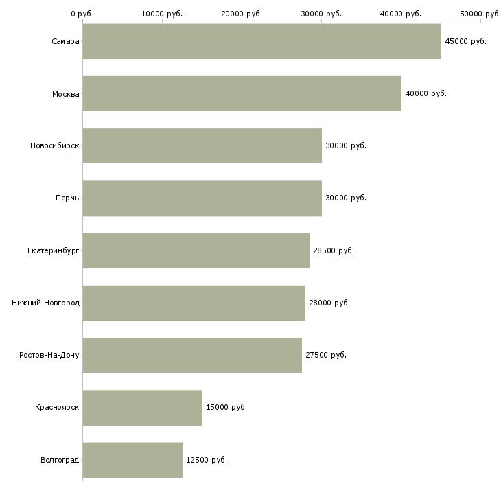 Поиск работы гл бухгалтер-Медиана зарплаты для вакансии «гл бухгалтер» в других городах