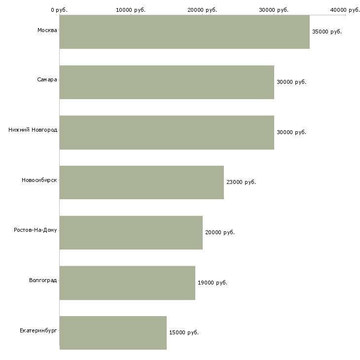 Поиск работы оператор в it компании-Медиана зарплаты для вакансии «оператор в it компании» в других городах