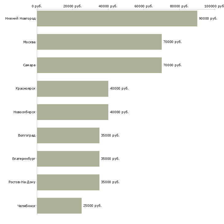 Поиск работы разработчик на ios-Медиана зарплаты для вакансии «разработчик на ios» в других городах