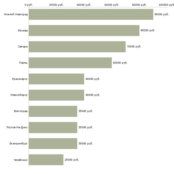 Поиск работы ios разработчик-Медиана зарплаты для вакансии «ios разработчик» в других городах