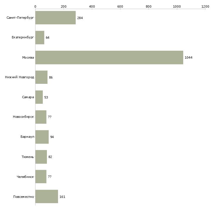 Найти работу гибкий график подработка-Число вакансий «гибкий график подработка» на сайте в городах Росcии