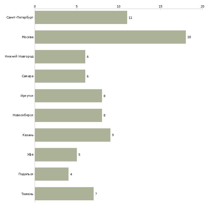 Найти работу зав складом-Число вакансий «зав складом» на сайте в городах Росcии