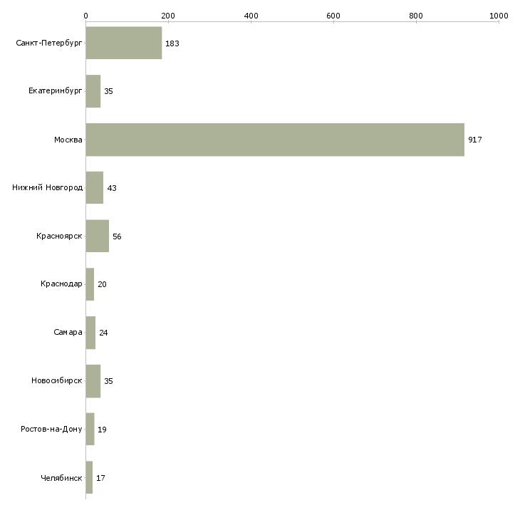 Найти работу курьер доставка документов-Число вакансий «курьер доставка документов» на сайте в городах Росcии