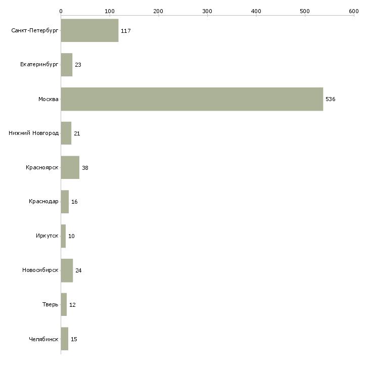 Найти работу курьер на доставку документов-Число вакансий «курьер на доставку документов» на сайте в городах Росcии
