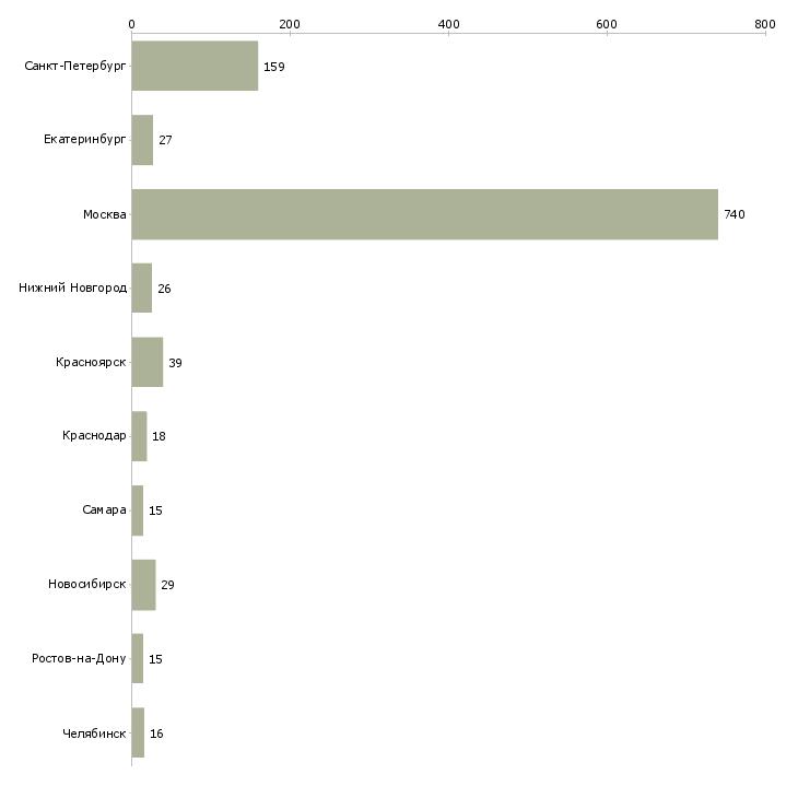 Найти работу курьер по доставке документов-Число вакансий «курьер по доставке документов» на сайте в городах Росcии