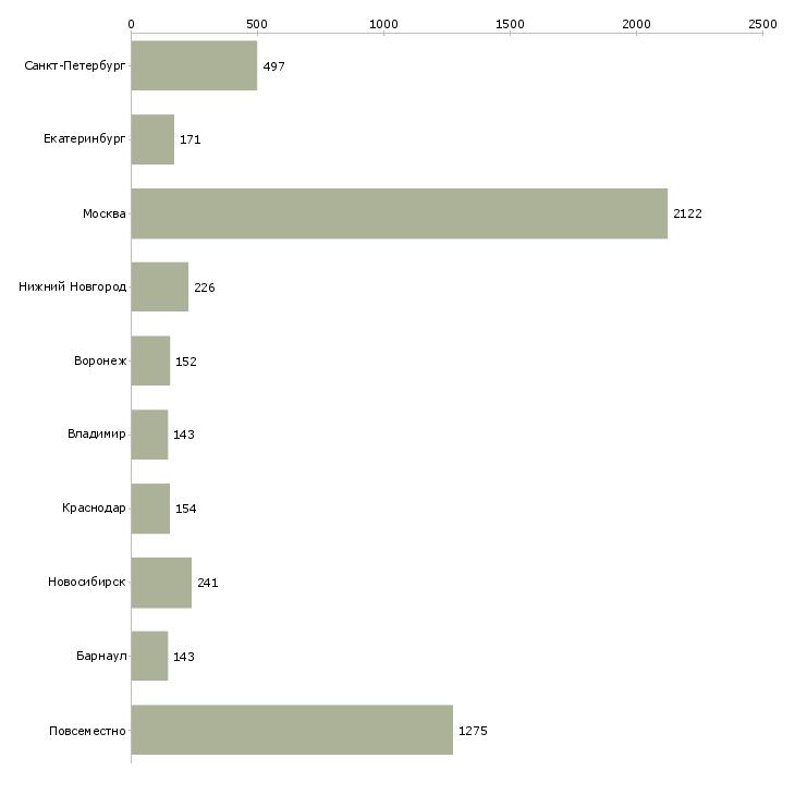 Найти работу менеджера в интернет магазине-Число вакансий «менеджера в интернет магазине» на сайте в городах Росcии