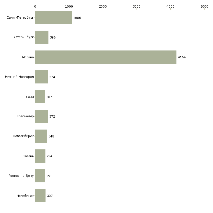 Найти работу менеджер по продажам оборудования-Число вакансий «менеджер по продажам оборудования» на сайте в городах Росcии