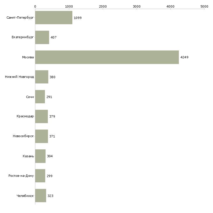 Найти работу менеджер продаж оборудования-Число вакансий «менеджер продаж оборудования» на сайте в городах Росcии