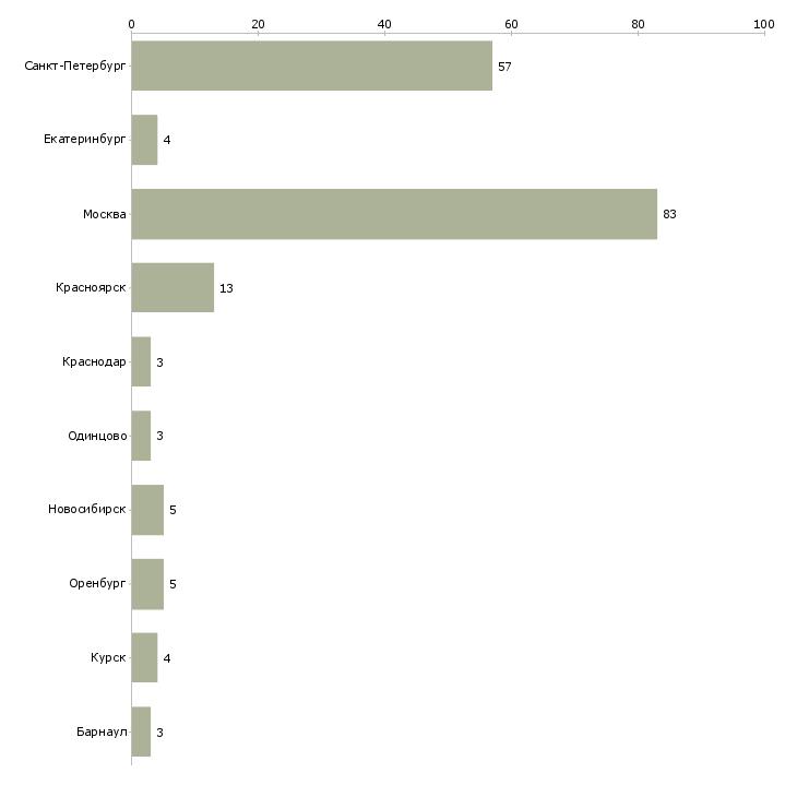 Найти работу монтаж вентилируемого фасада-Число вакансий «монтаж вентилируемого фасада» на сайте в городах Росcии