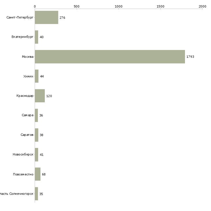 Найти работу начни зарабатывать-Число вакансий «начни зарабатывать» на сайте в городах Росcии
