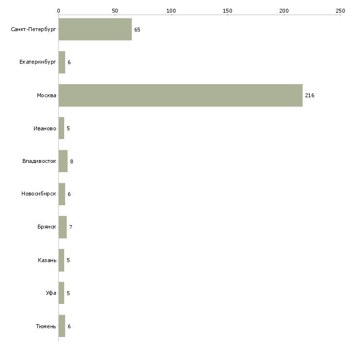 Найти работу няня на выходные-Число вакансий «няня на выходные» на сайте в городах Росcии