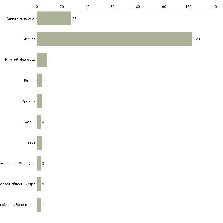 Найти работу помощники в загородный дом-Число вакансий «помощники в загородный дом» на сайте в городах Росcии