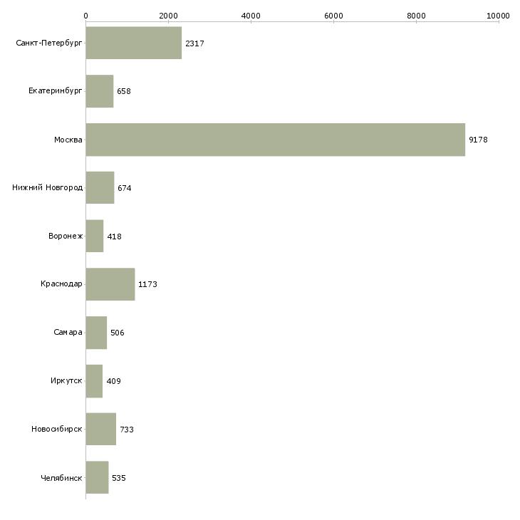 Найти работу по интересу-Число вакансий «по интересу» на сайте в городах Росcии