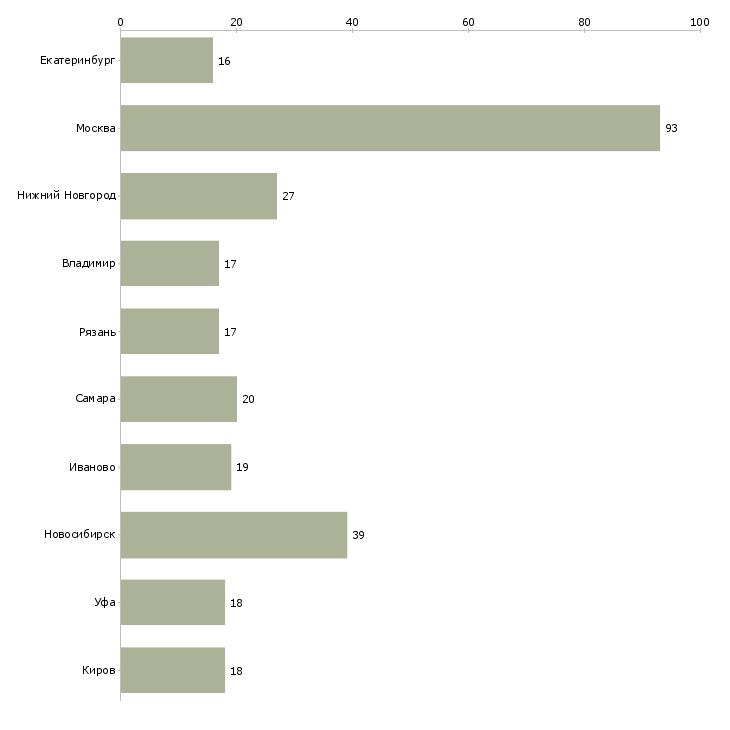 Найти работу расклейщик электронных объявлений-Число вакансий «расклейщик электронных объявлений» на сайте в городах Росcии