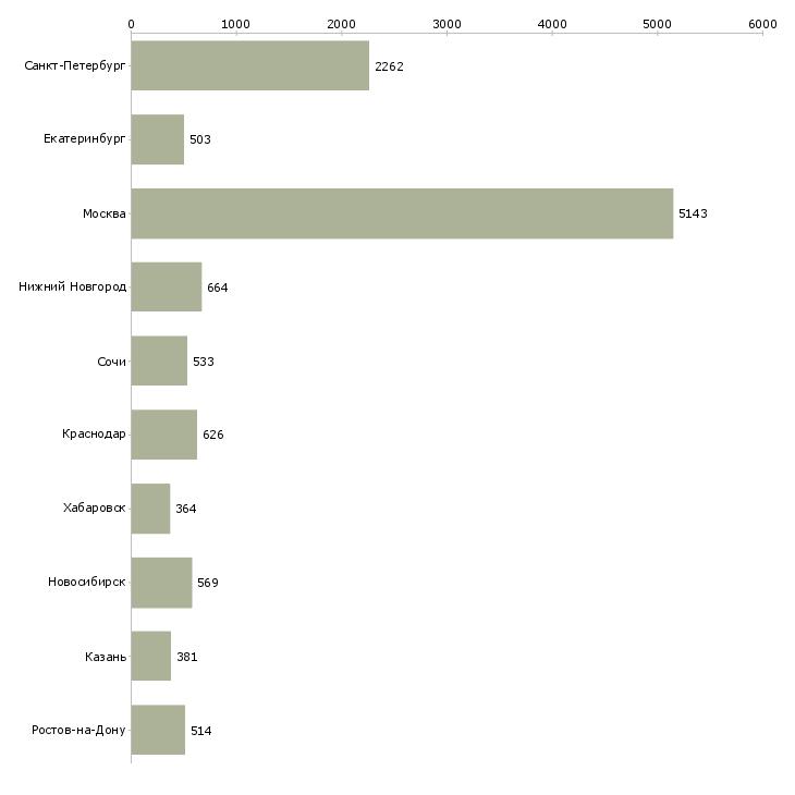 Найти работу специалист по связи-Число вакансий «специалист по связи» на сайте в городах Росcии