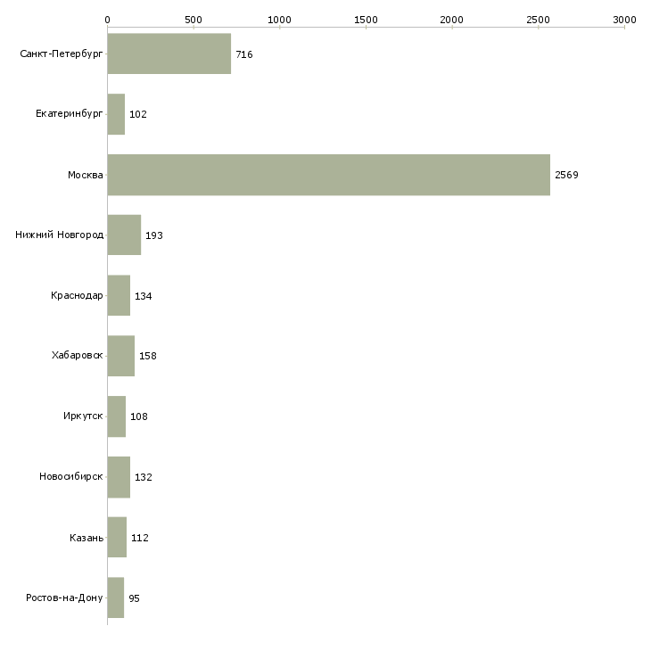 Найти работу техник по учету-Число вакансий «техник по учету» на сайте в городах Росcии