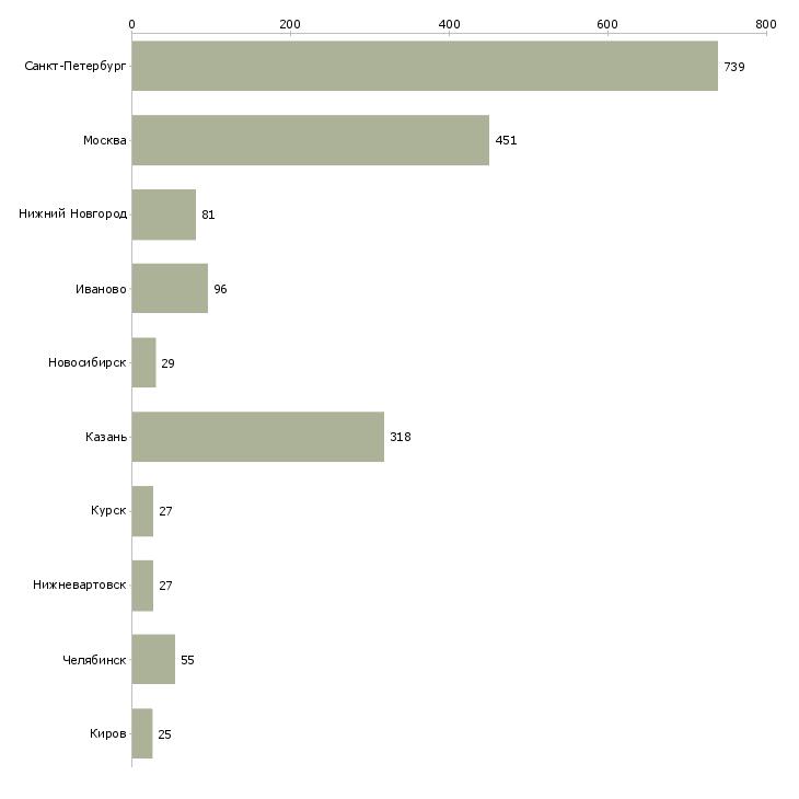 Найти работу уборщик служебных помещений-Число вакансий «уборщик служебных помещений» на сайте в городах Росcии