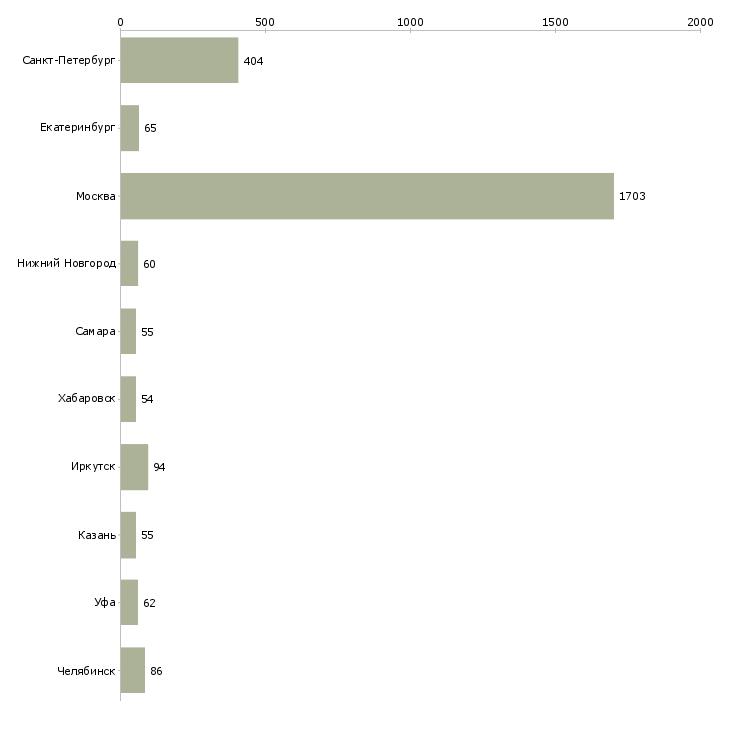 Найти работу уборщица в помещение-Число вакансий «уборщица в помещение» на сайте в городах Росcии