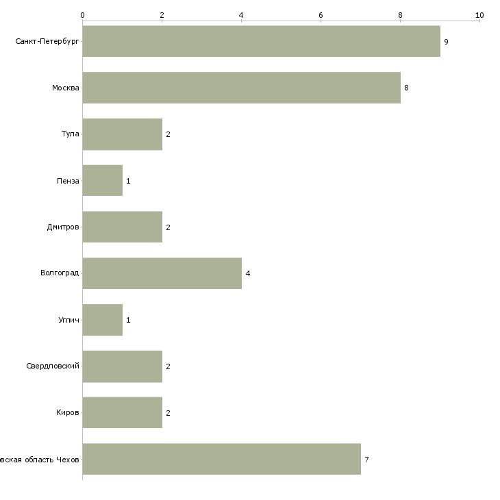 Найти работу упаковщица с ежедневной оплатой-Число вакансий «упаковщица с ежедневной оплатой» на сайте в городах Росcии