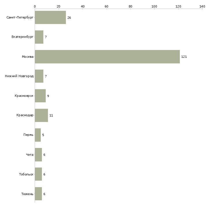 Найти работу эксперт по эксплуатации-Число вакансий «эксперт по эксплуатации» на сайте в городах Росcии