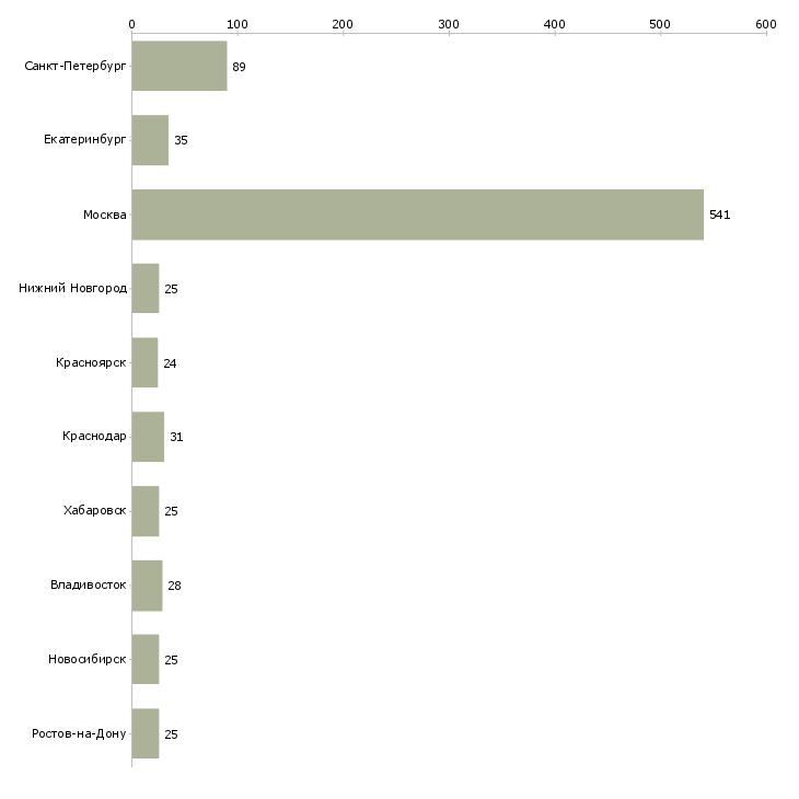 Найти работу эксперт техник-Число вакансий «эксперт техник» на сайте в городах Росcии