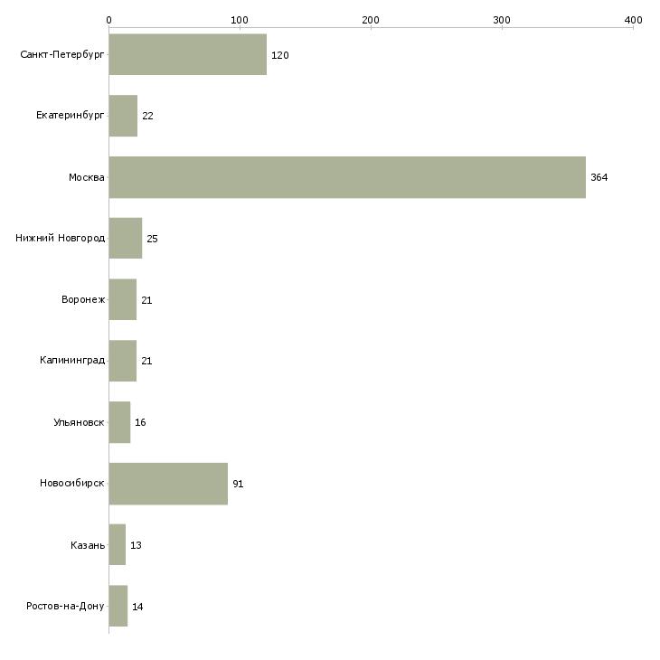 Найти работу ios разработчик-Число вакансий «ios разработчик» на сайте в городах Росcии