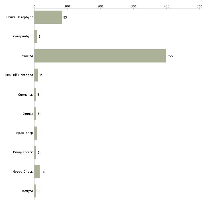 Найти работу office manager-Число вакансий «office manager» на сайте в городах Росcии